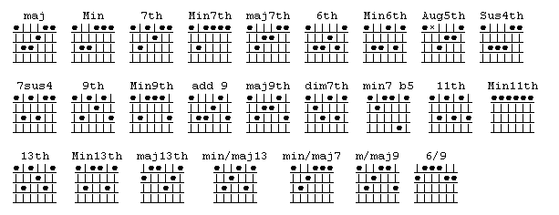 chords on guitar. Sixth string guitar chords