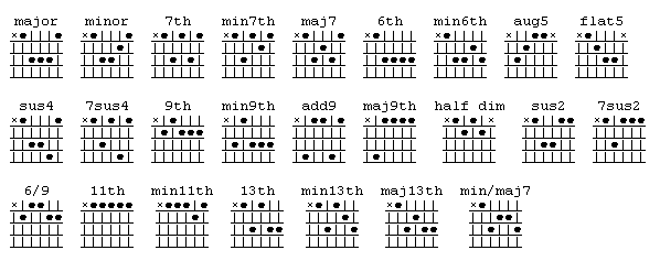 Guitar : guitar chords strings Guitar Chords or Guitar Chords ...