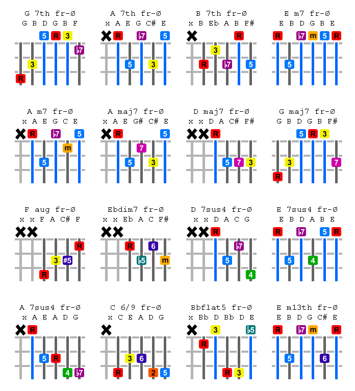 Piano Chords To Guitar Chords Image Collections Chord Guitar