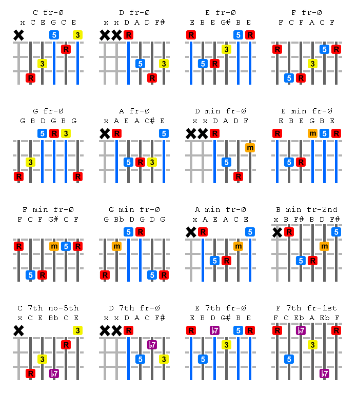Color Coded guitar Chord Chart - CCCC